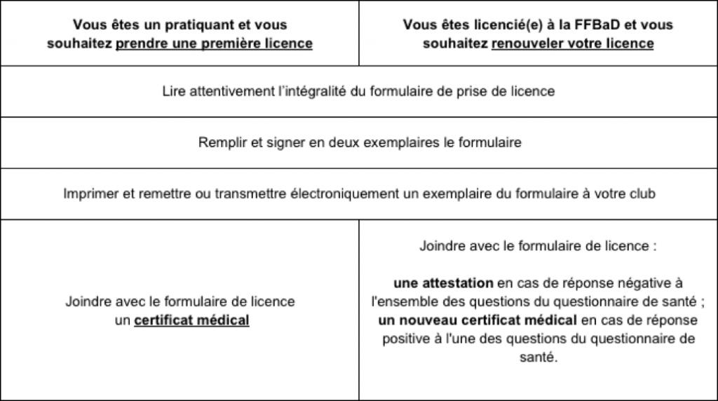 Licence et certificat